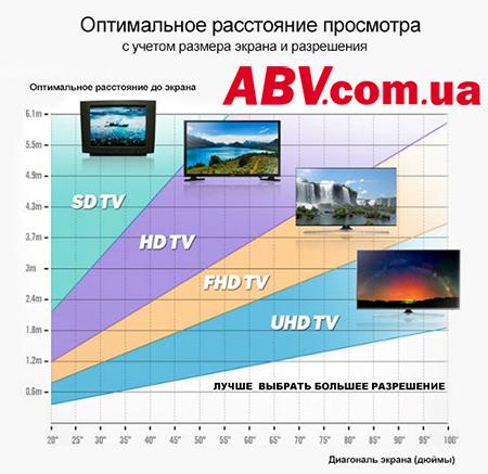 Расстояние для просмотра телевизора